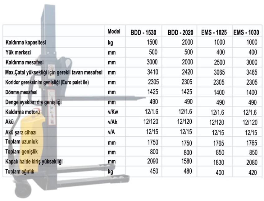 Yarı Akülü İstif Makinesi 1,5 Ton 3 mt